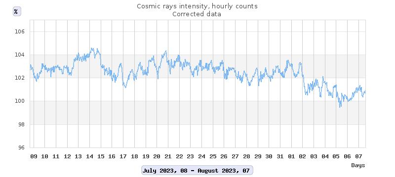 Observatorio Rayos Cósmicos CU